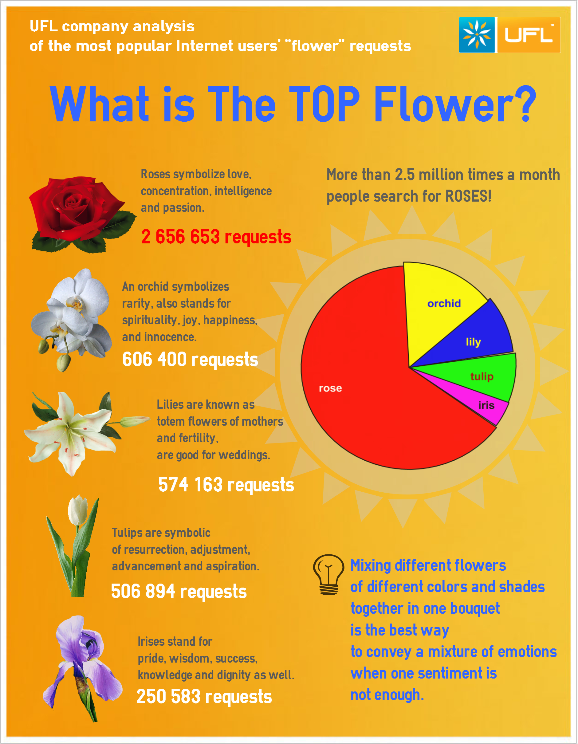 What is the top flower? Short analysis in infographics from UFL